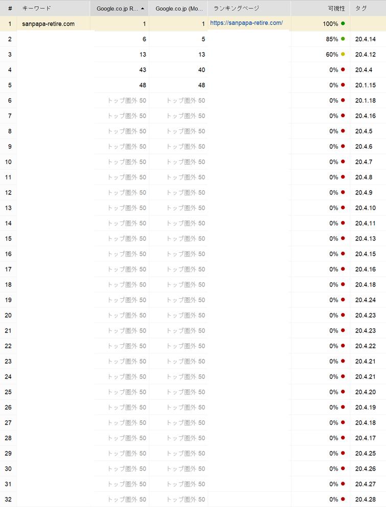 ブログのキーワード検索順位結果