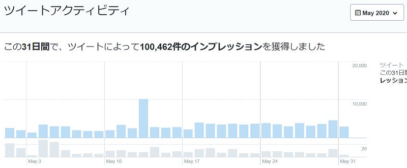 2020年5月のTwitterデータ公開1