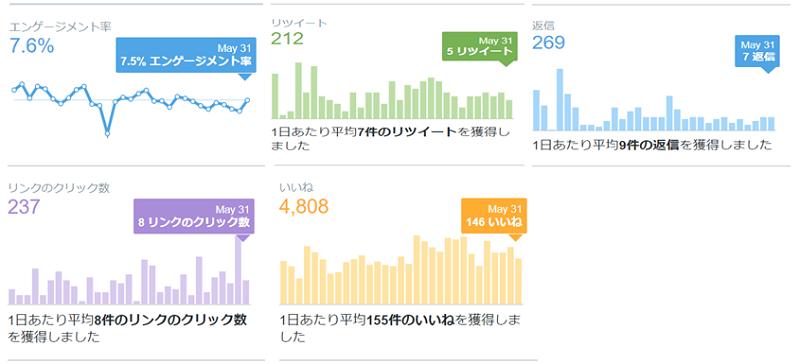 2020年5月のTwitterデータ公開2