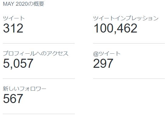 2020年5月のTwitterデータ公開3