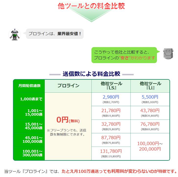 プロラインフリーの価格を他社と比較