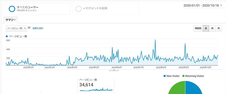 ブログ200記事書いた時点でのアクセス推移データ
