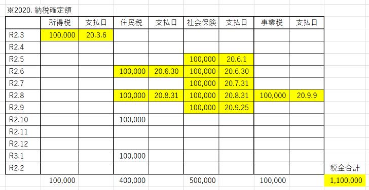 在宅起業家税金管理表