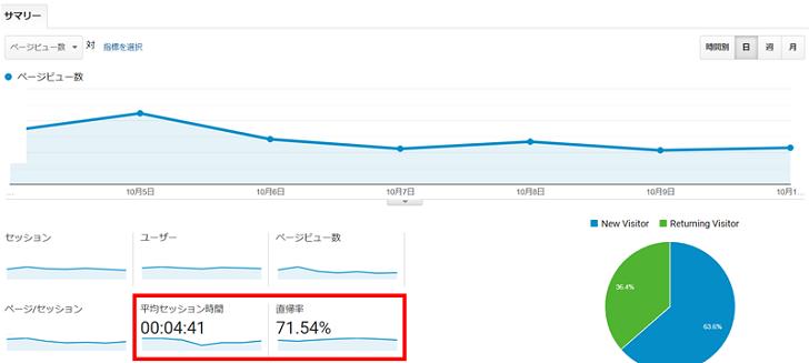 ブログは直帰率より滞在率が重要