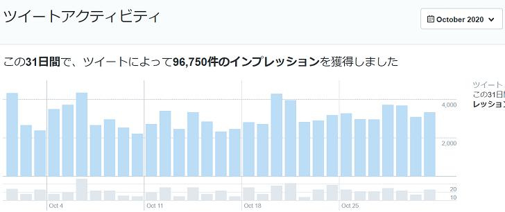 2020年10月のTwitterデータ公開1