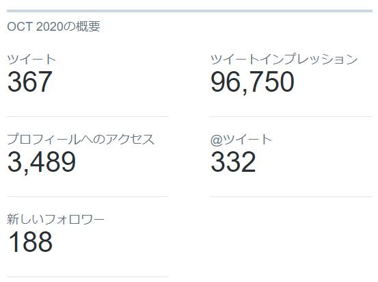 2020年10月のTwitterデータ公開3