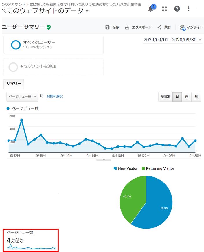 2020年9月のブログアクセス推移1