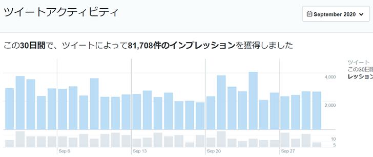 2020年9月のTwitterデータ公開1
