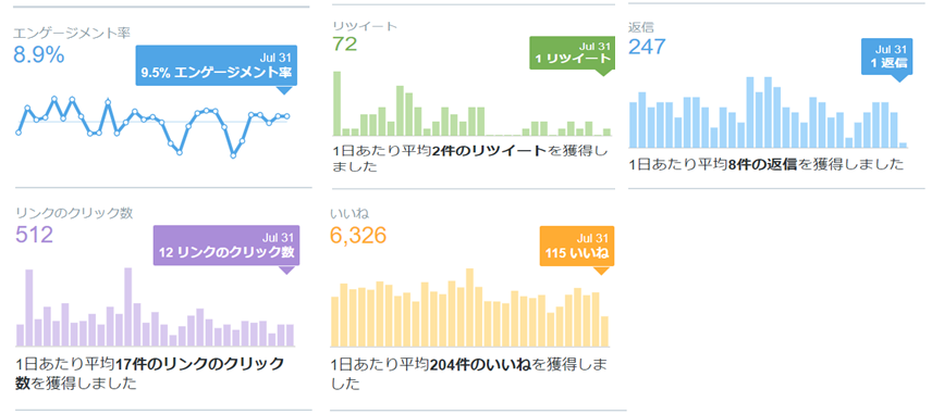 2020年7月のTwitterデータ公開2