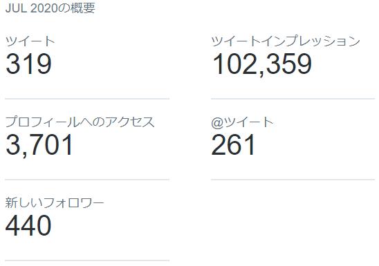 2020年7月のTwitterデータ公開3