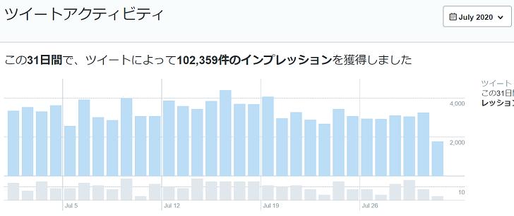 2020年7月のTwitterデータ公開1