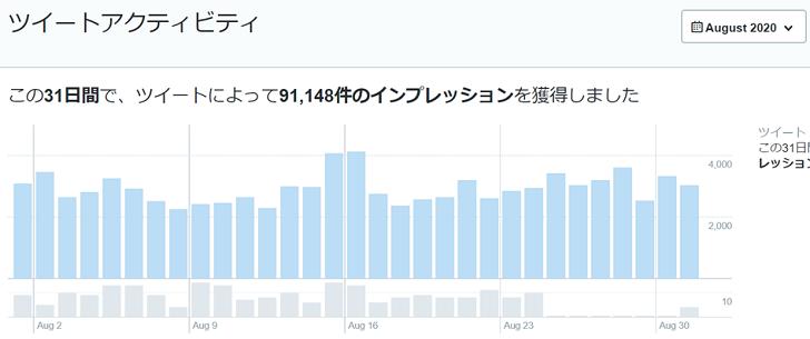 2020年8月のTwitterデータ公開1