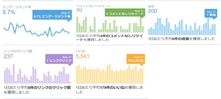2020年8月のTwitterデータ公開2