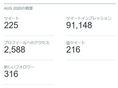 2020年8月のTwitterデータ公開3