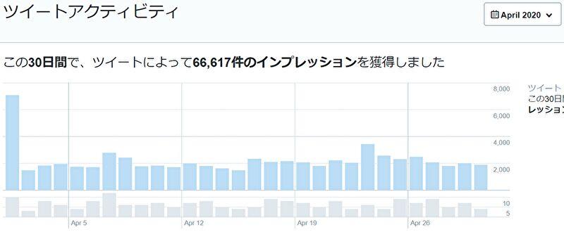 2020年4月のTwitterアナリティクスのデータ公開画像