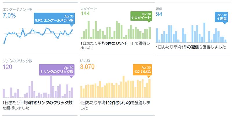 2020年4月のTwitterアナリティクスのデータ公開画像2
