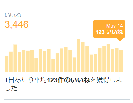 Twitterいいねの平均値を表した画像