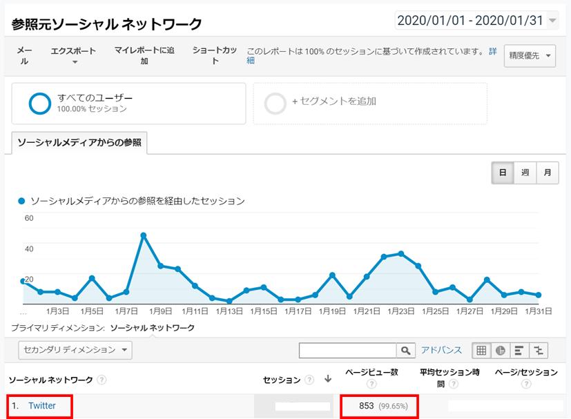 Twitterからブログにアクセスした実績データ画像
