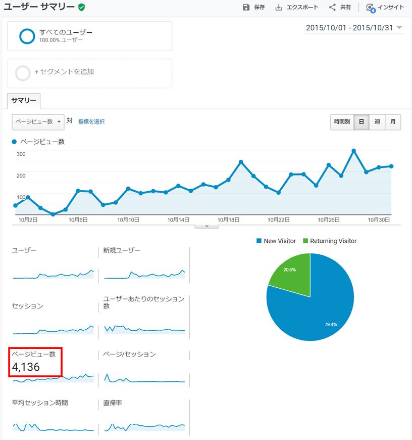月60万PVブロガーの開始2ヵ月後のアクセス推移画像