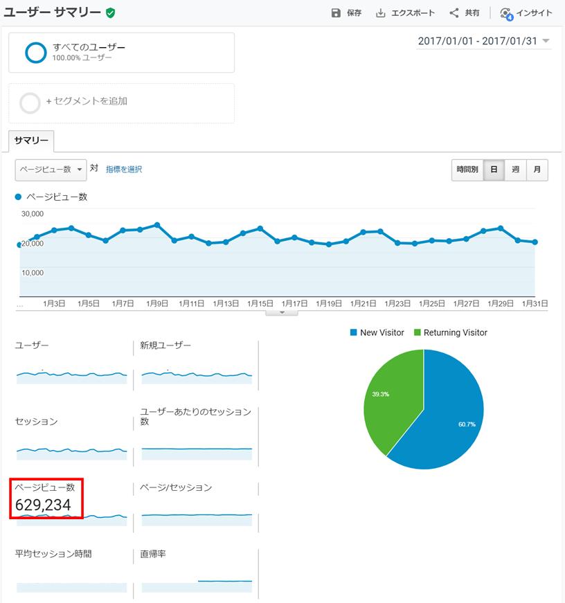月60万PVブロガーの開始15ヵ月後のアクセス推移画像
