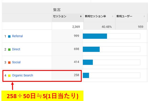 ブログを50日連続更新した時の検索流入数