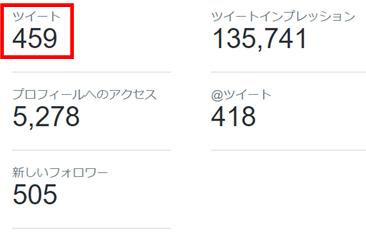 Twitterインプレッションを増やす方法2