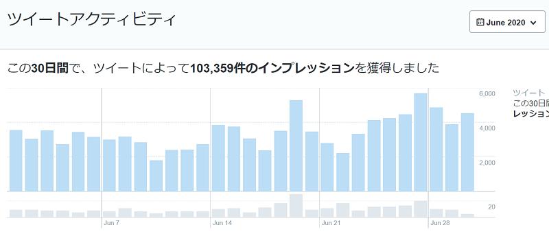 2020年6月のTwitterデータ公開1