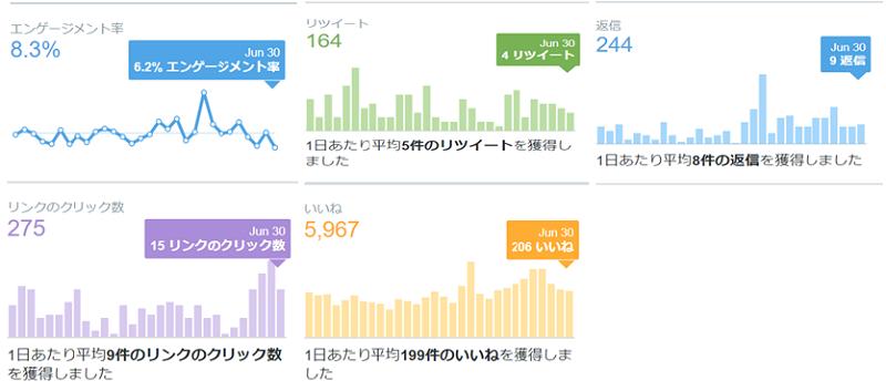 2020年6月のTwitterデータ公開2
