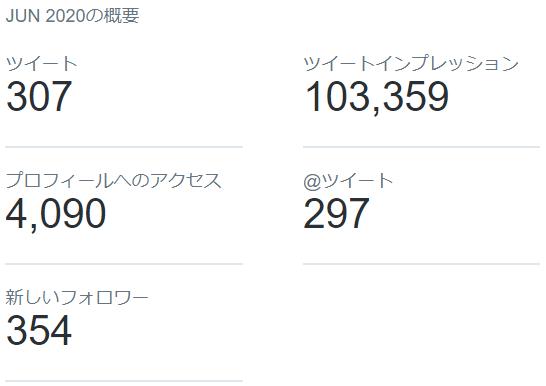 2020年6月のTwitterデータ公開3
